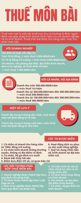 infographic thuế môn bài