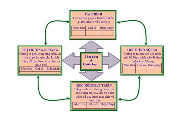 4 khía cạnh trong thẻ điểm cân bằng