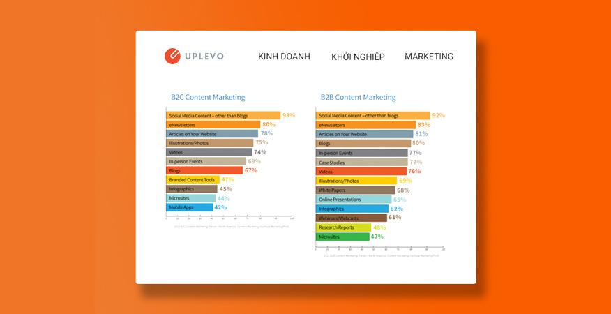 chiến lược content nghiên cứu khách hàng