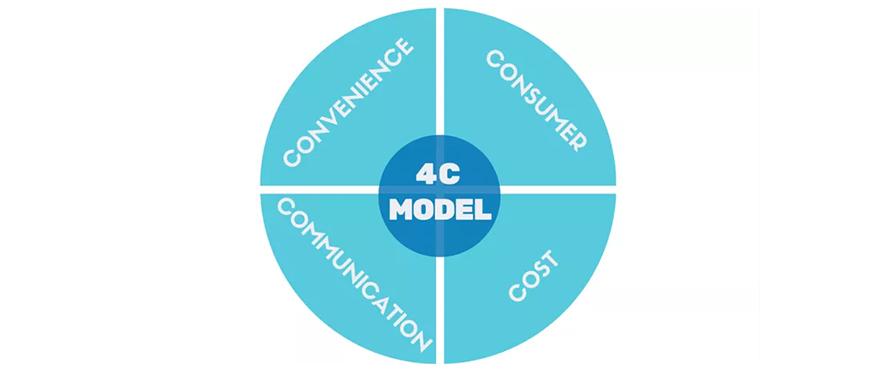 marketing mix 4Cs