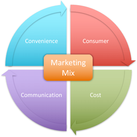 mô hình 4Cs Marketing mix