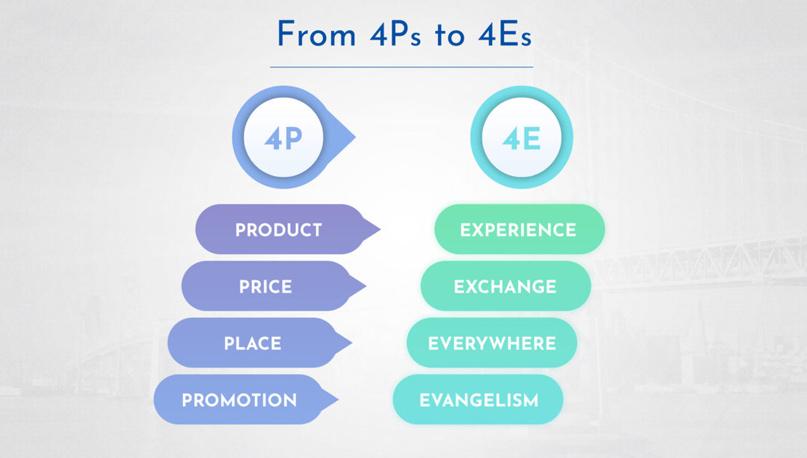 Marketing Mix 4E