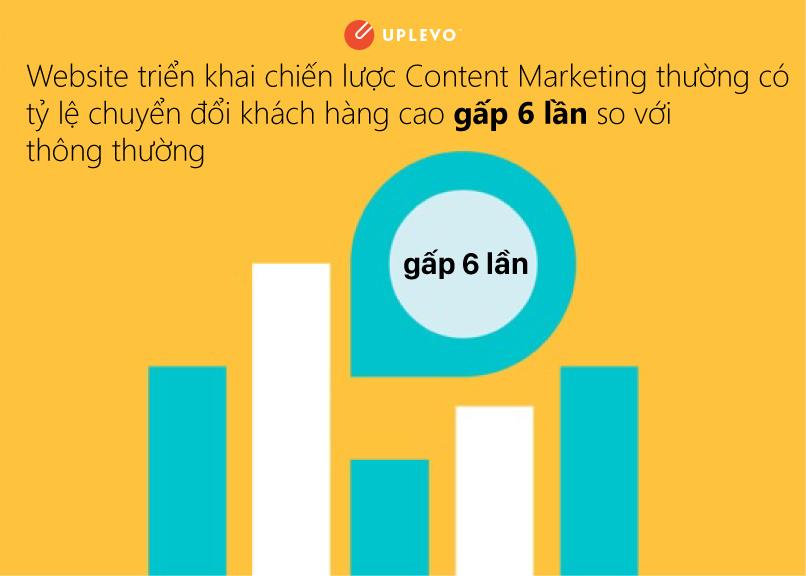 Tại sao chiến lược Content Marketing lại quan trọng