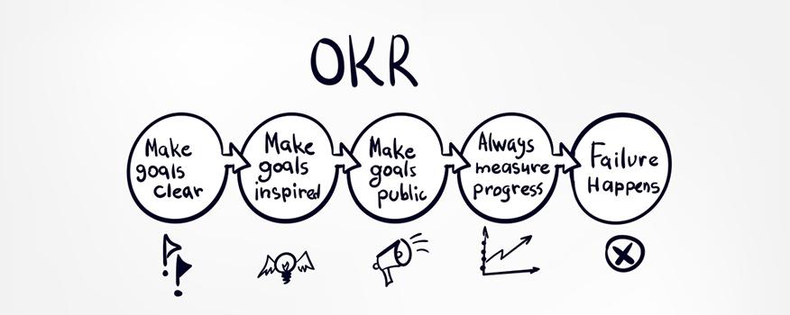 áp dụng BSC vào OKR