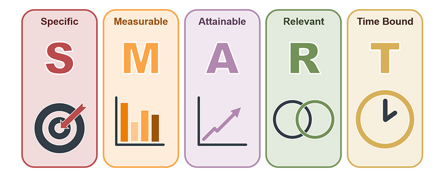 mô hình Smart KPI