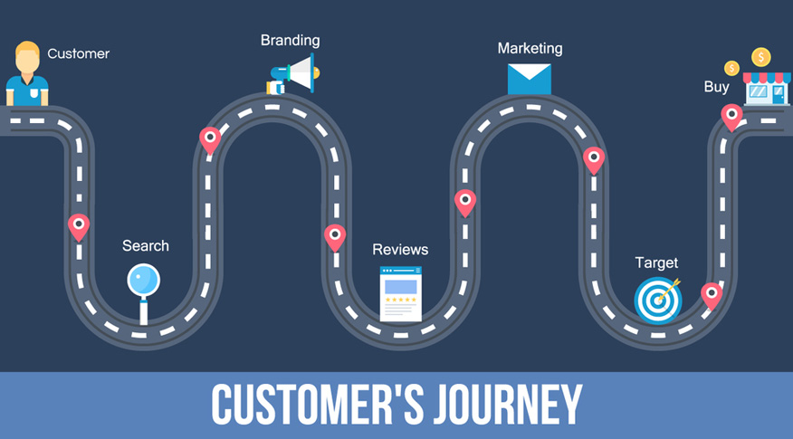 customer journeys