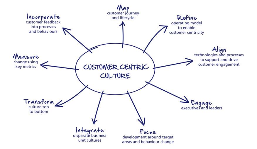 kỹ năng bán hàng customercentric selling