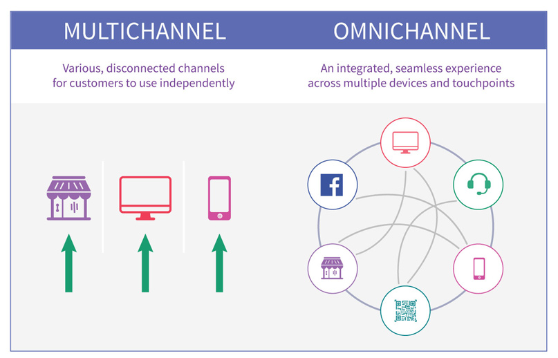 omni channel và multi channel