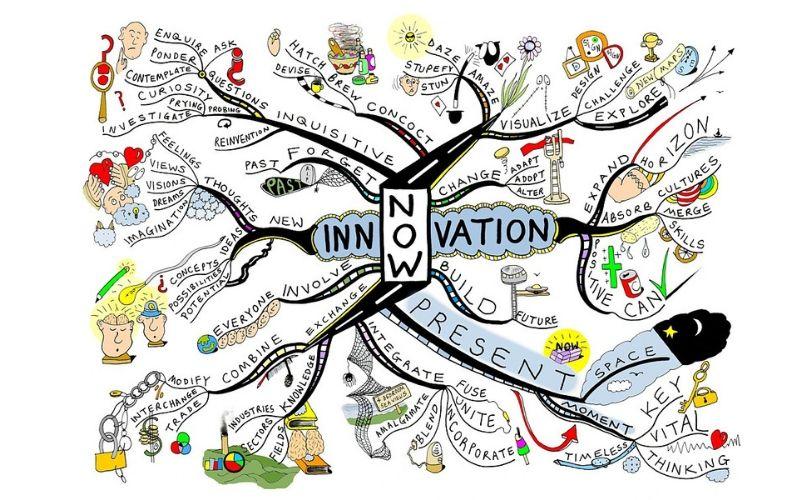 Mindmap giúp có tác động tốt trong việc phát triển và nhận thức ý tưởng