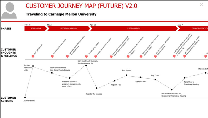 Customer Journey B2C