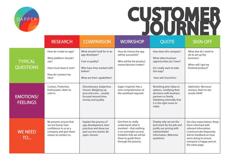 Customer Journey map cho doanh nghiệp B2B