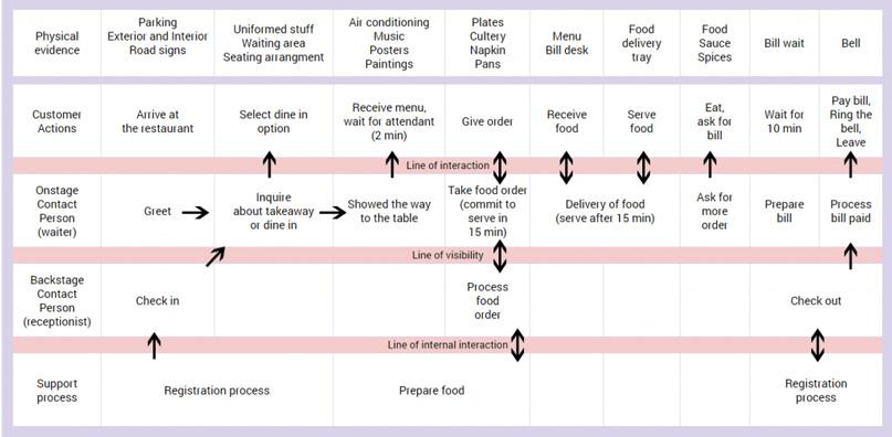 Blueprint cho doanh nghiệp bán lẻ