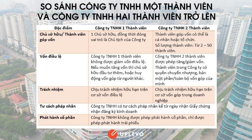 Loại hình công ty TNHH