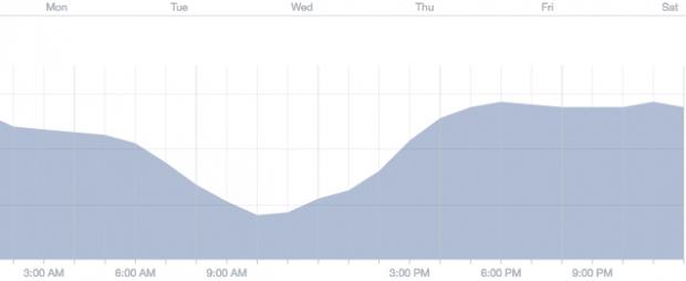 Thời gian khách truy cập Facebook