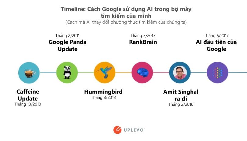Thuật toán của Google