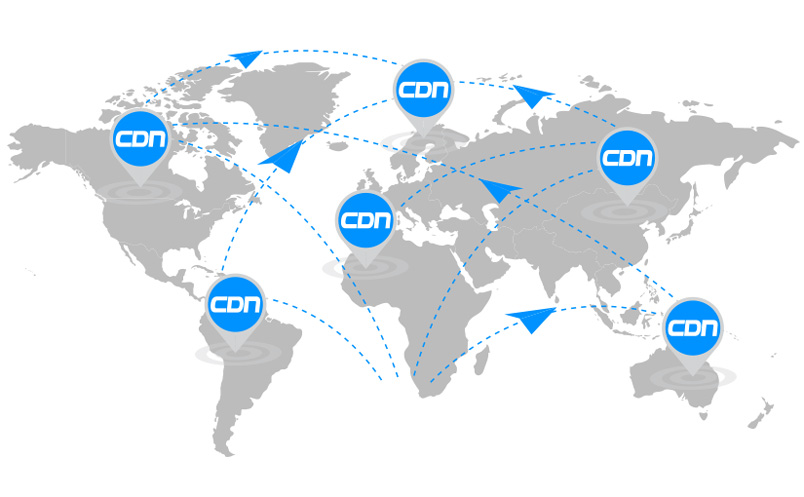 sử dụng CDN Content Delivery Network