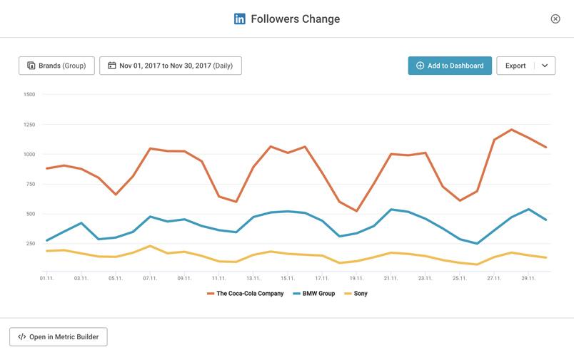 phân tích số liệu từ LinkedIn Analytics
