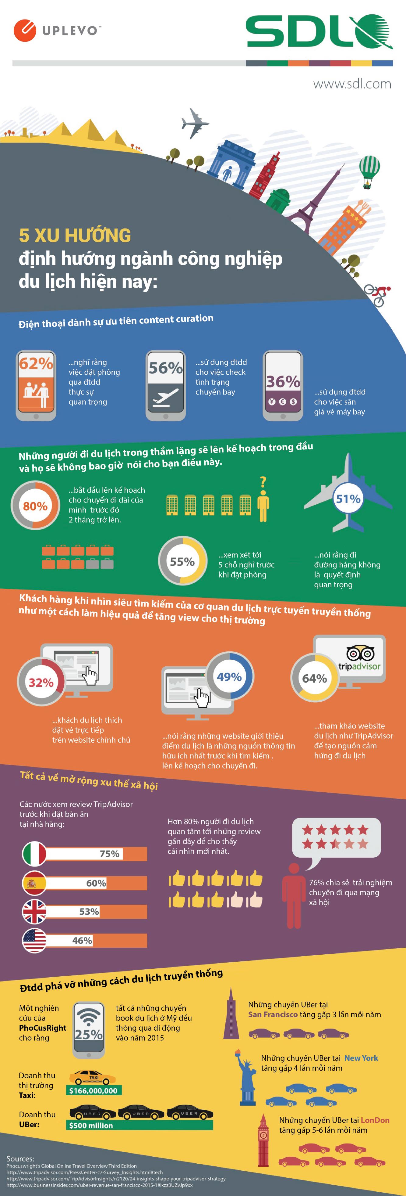 5 xu hướng marketing trong ngành du lịch