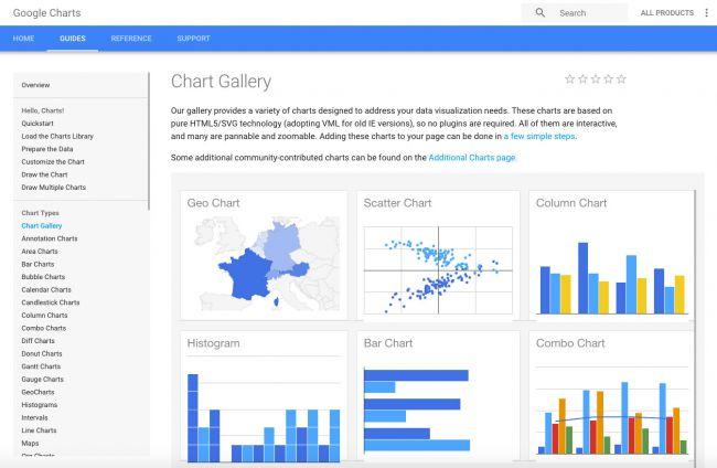 công cụ thiết kế Infographic Google Chart