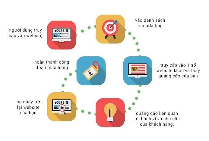 dynamic remarketing trên Google