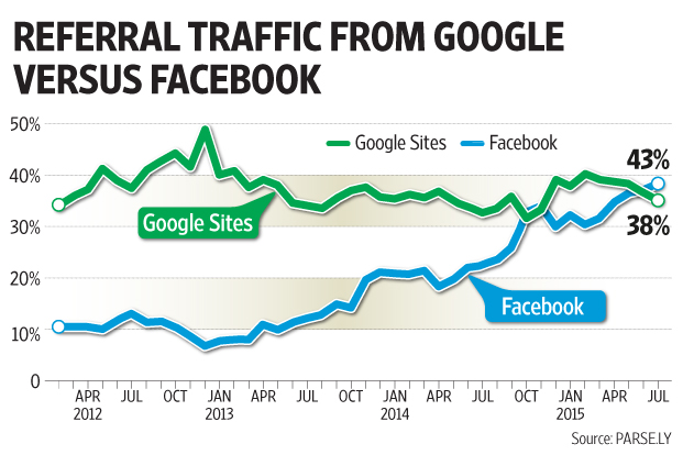 facebook co traffic cao hơn google