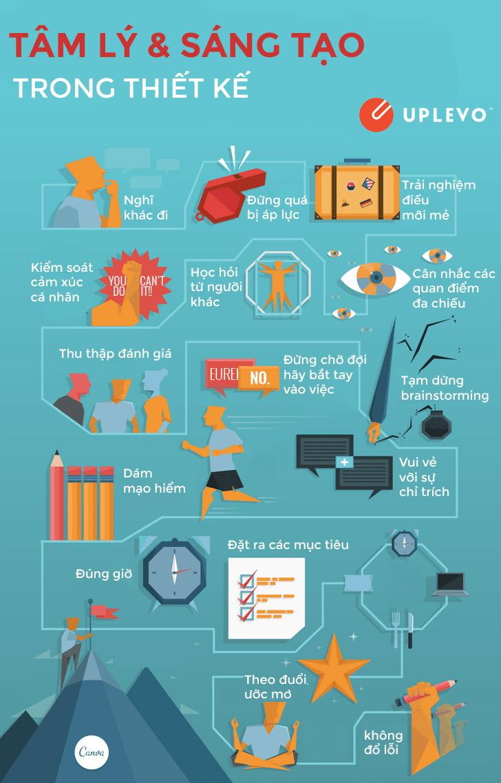 infographic tâm lý và sáng tạo trong thiết kế