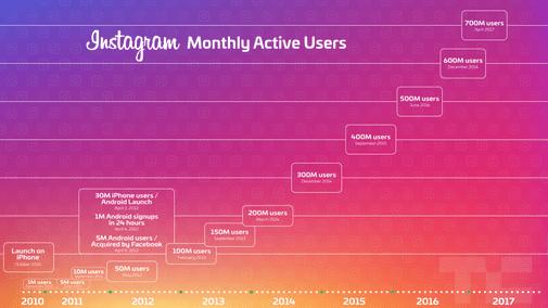 Người dùng hàng tháng của Instagram