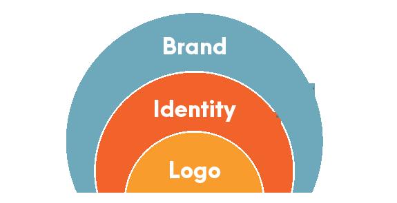 nhận diện thương hiệu gắn chặt với đặc điểm của công ty