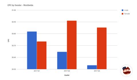 nữ giới mua sắm nhiều hơn nam giới