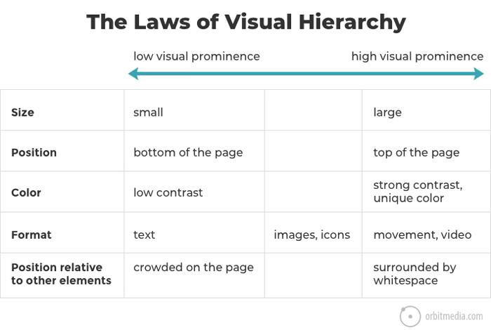 quy tắc sử dụng visual hierarchy
