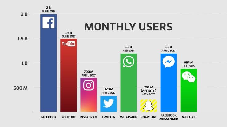 số liệu người dùng trên các kênh mạng xã hội