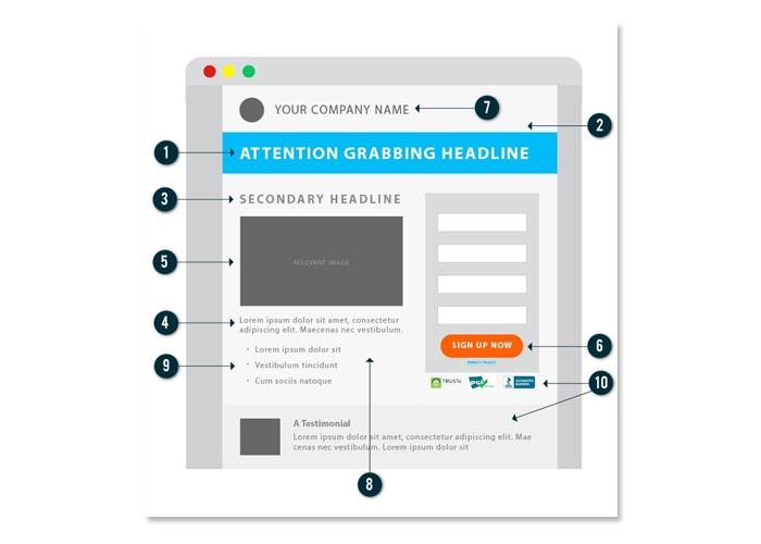 tầm quan trọng của landing page trong display advertising