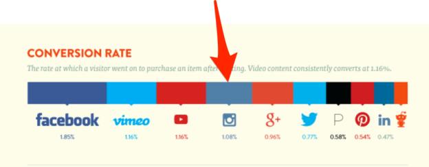 tỷ lệ chuyển đổi quảng cáo Instagram