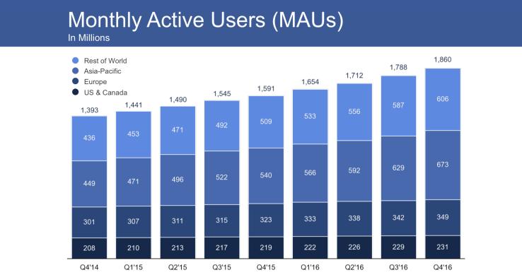 Lý do 1: Quảng cáo Facebook đem lại hiệu quả rất cao!